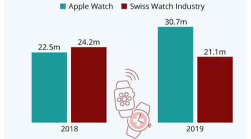 Apple Watch去年出货量3070万只 超出同期瑞表行业45%
